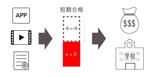 7.日本語学校の収益改善